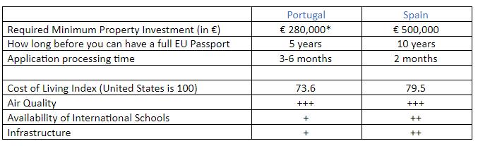 Golden Visa Spain and Portugal